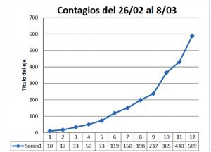 Contagios 26-02 a 8-03