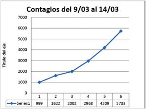 Contagios del 9-03 al 14-03